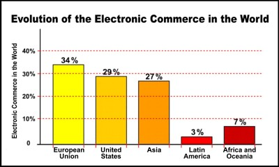 Evolution of Electronic Commerce in the World.