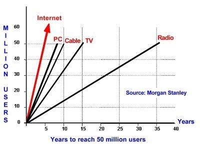 Evolution Internet